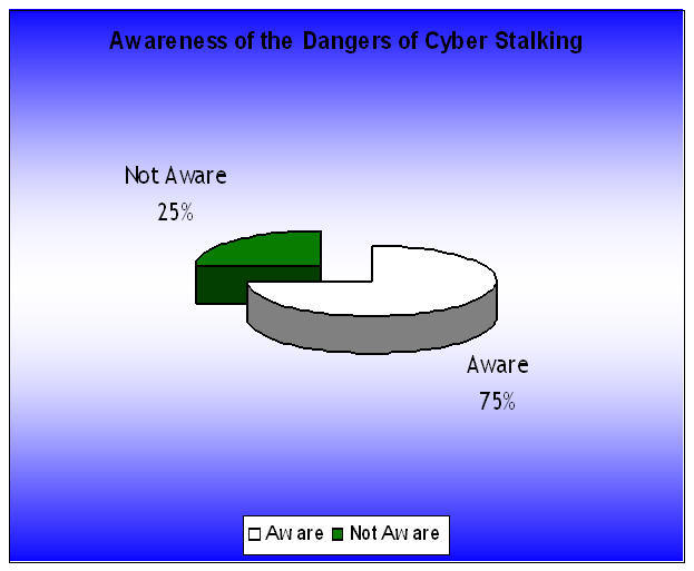 cyber stalking 2 proximity to their victim investigating and prosecuting cyberstalking cases may also be difficult due to differing laws for handling alleged cyberstalkers in other.